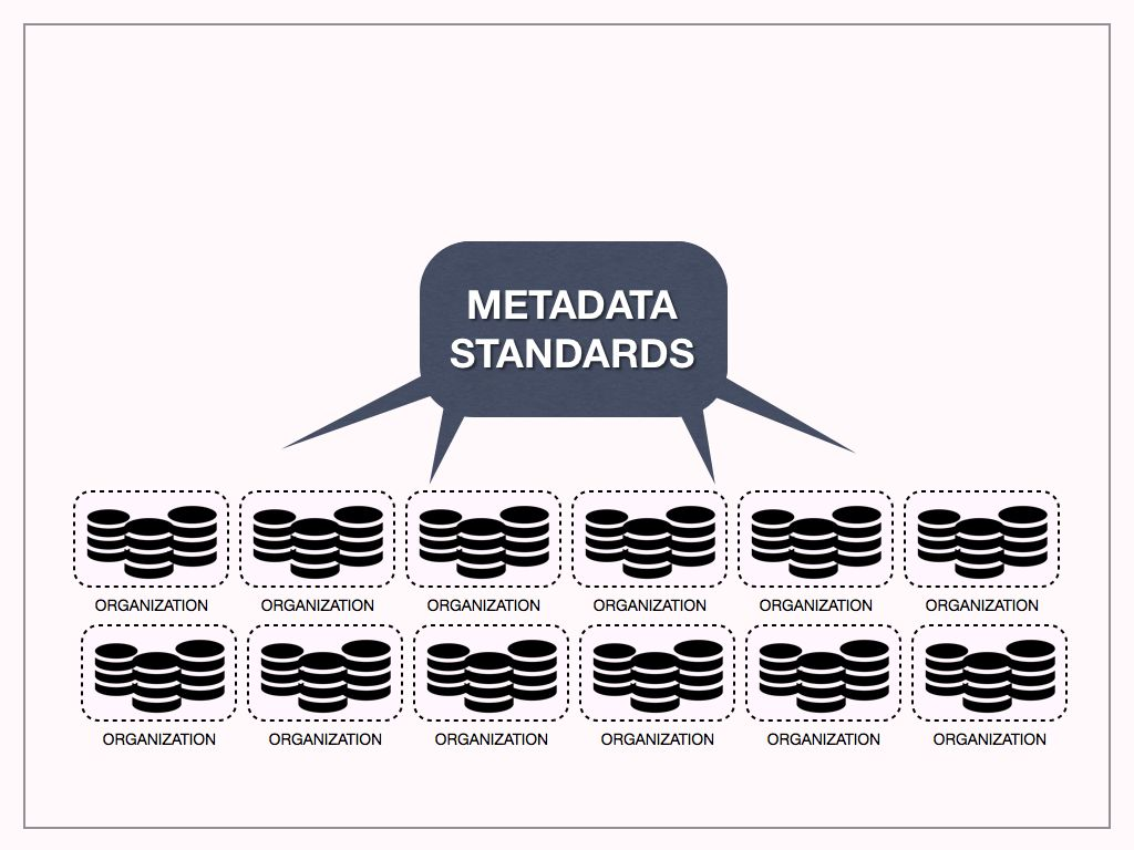 a diagram showing collections of systems inside of collections of organizations communicating with each other by using metadata standards for their data.